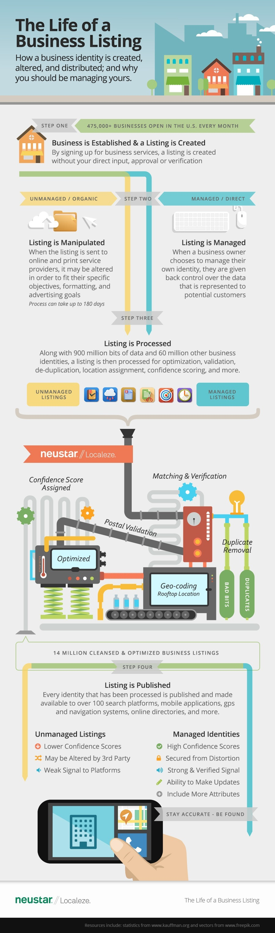 The Life of a Business Listing Infographic