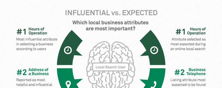 Insights into the minds of local search users from 2015 Local Search Study